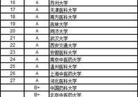 2017中國大學醫學類排行榜:上海交通大學第1四川大學第6