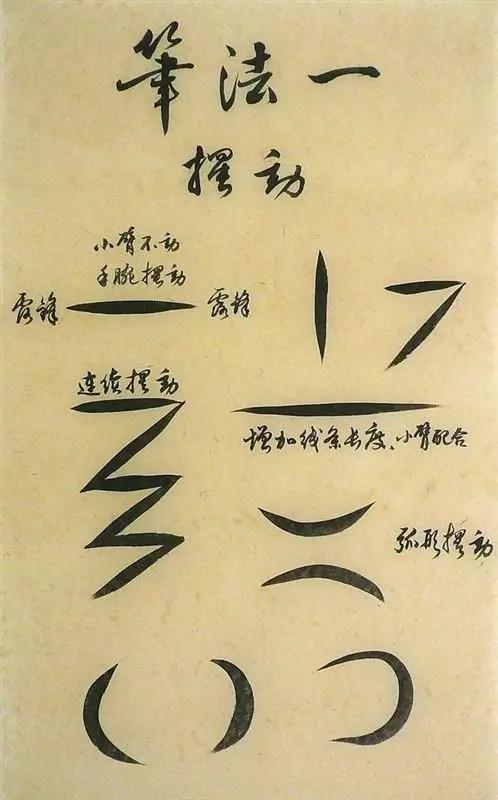 來自書法培訓學校的毛筆筆法,四法