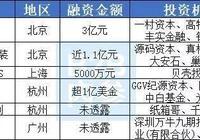 本週6家B2B企業獲得融資累計約11億元 | 一週B2B內參