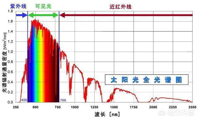 真空環境是不導熱的,那麼太陽的熱能是通過什麼辦法傳到地球上的?