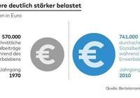 德國悲劇的一代年輕人:多交稅17萬歐、70歲才能退休