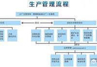 如何落實三大管理體系在生產管理中的應用?