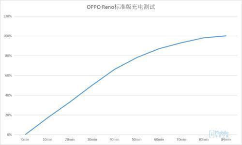 顏值爆表一見傾心 OPPO Reno標準版評測