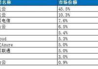 為什麼Oracle在中國區的裁員數量最多?