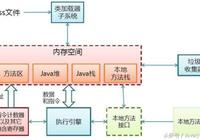 Java互聯網架構-不得不知的JVM虛擬機
