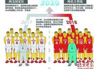 中國籃協主席姚明又出大招兒 男籃開啟全新模式