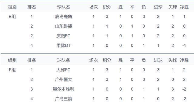 亞冠小組賽最新積分榜:魯能恆大暫列第2,K聯賽新兵現黑馬潛質