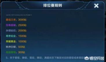 王者榮耀S15賽季獎勵確定!排位規則變動,只有部分玩家不能參與,你怎麼看?