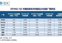 國外品牌圍攻下,極米依靠什麼登頂國內投影市場?