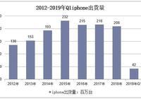 """2019年Q1華為手機出貨量超蘋果:蘋果""""吸金力""""下降,國產手機崛起"""