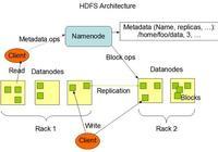 分佈式文件系統 HDFS 2.7.3
