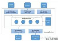 談API網關的背景、架構以及落地方案