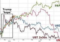 特朗普醜聞血洗美股 道指深跌370點 VIX暴漲近50% 金價站上1260美元