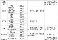 內閣首輔什麼職位?看完《大明王朝1566》帶你瞭解明朝官員分類!