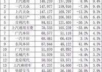 5月車企銷量排行:南北大眾不敵通用,本田斥退豐田,吉利第五