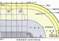 地震預警30秒,到底能帶來多少幫助?