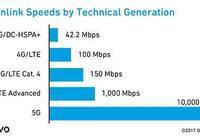 5G簡介與5G手機的功耗問題