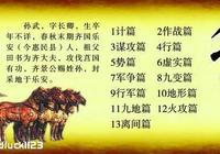 兵聖孫武十三篇奠定了世界軍事的理論基礎
