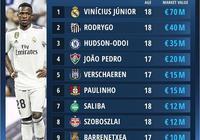 U18球員身價排行:維尼修斯、羅德里戈、奧多伊前三