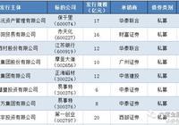 私募可交換債(私募EB)雙週報(5.22~6.4)