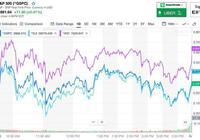 美股上揚 油價漲2% 美債收益率下跌