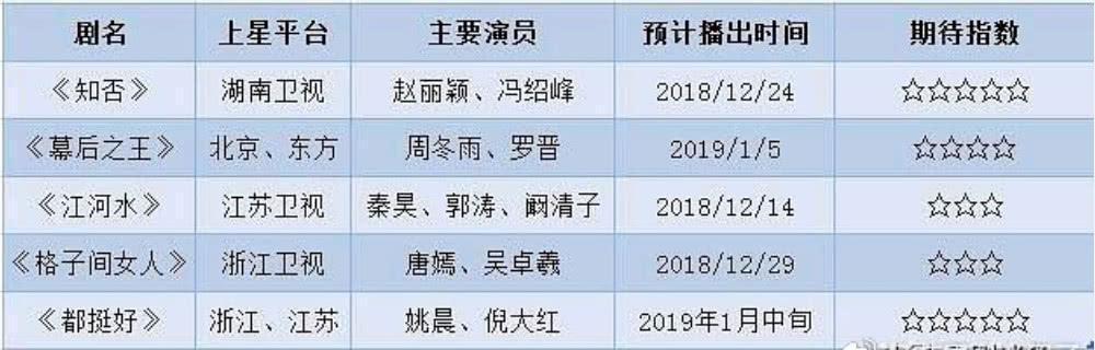 五大衛視開年大戲已定,趙麗穎馮紹峰《知否》遇對手!
