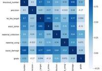 python數據分析來告你吃雞應該怎麼玩