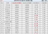 2019年4月車企排行榜出爐:大眾下滑10.5%,本田上漲24.1%