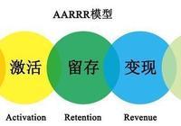 紅海市場用戶增長策略,從AARRR模型到RARRA模型