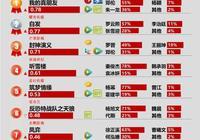 劇日報|鳳弈開播徐正溪古裝角色熱度高,暑期檔降至市場悄悄預熱