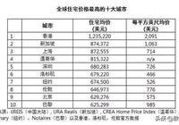 上海房價會超過香港嗎?