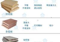 家裝中如何挑選板材?密度、顆粒、多層、生態、原木板有何不同?