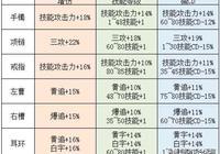 DNF:6件普雷史詩三種屬性一覽,不同職業和防具,該如何選擇?