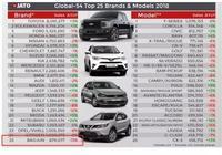 盤點全球暢銷品牌、車型:日系車大獲全勝,寶駿為國爭光