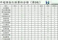廣州恆大預備隊墊底、主力隊退化!這樣的廣州恆大還有未來嗎?