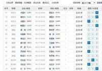 預測足彩任九19079期:中國女足拼出線,美洲盃日本爭勝