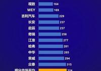 誰是質量最好的中國品牌?領克第一,WEY不敵觀致,長安力壓奇瑞