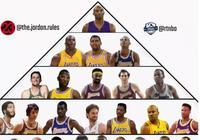 美媒近日為湖人隊史評選出金字塔排名,詹姆斯墊底,奧尼爾第2,科比第1,你怎麼看?