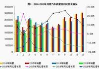 涼涼的汽車市場,日本車絕塵逆襲!省油、省心保值首選購車指標