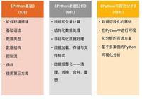 Python|0基礎學習Python數據分析