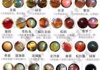 琥珀的種類,最全的緬甸琥珀詳細圖解