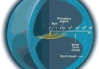 彗星的故鄉奧爾特雲是個什麼樣的天體?