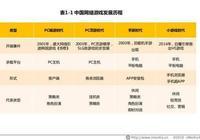 """中國遊戲行業正進入""""小遊戲時代"""",未來成中重度遊戲轉變方向"""