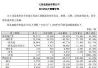 通用汽車上半年中國銷量下降15%;寶馬與戴姆勒合作開發自動駕駛技術;比亞迪年度銷售報告出爐︱每週汽車電子新聞速遞