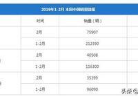 本田2月銷量出爐啦!雅閣成為銷冠\CR-V連續3個月增長