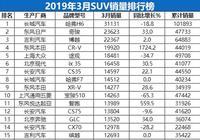 2019年3月份SUV銷量1-238名完整版出爐,您的愛車排多少位?