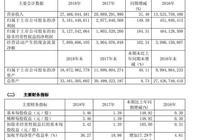 華新水泥:2018年淨利潤51.81億元,同比增長149.39%